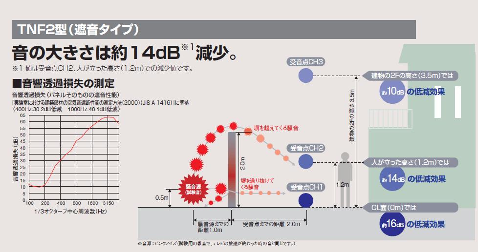 TNF2型 商品特長画像
