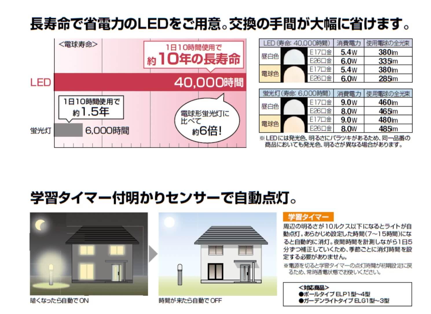 LED照明について説明画像